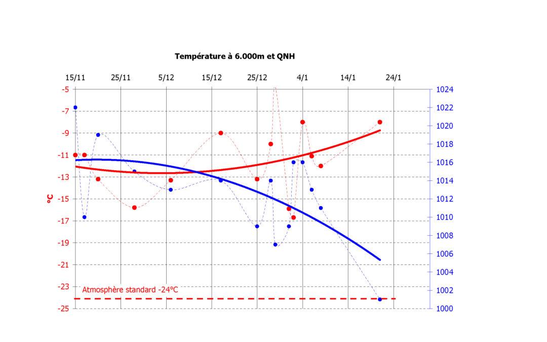 4/12 Conditions météorologiques : toujours plus chaud, toujours plus haut,  le dérèglement climatique s'emballe.